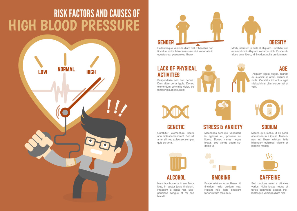 A risk factors chart for high blood pressure can come in handy.